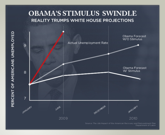 chart-stimulus-swindle