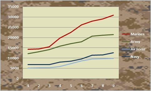 marines chart monday